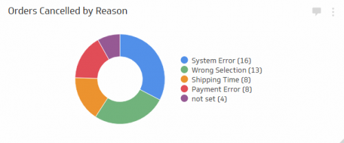 Sales KPI Examples | Orders Cancelled by Reason