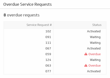 Support KPI Examples | Overdue Service Requests