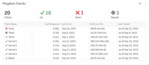 DevOps KPI Examples | Pingdom Checks Metric