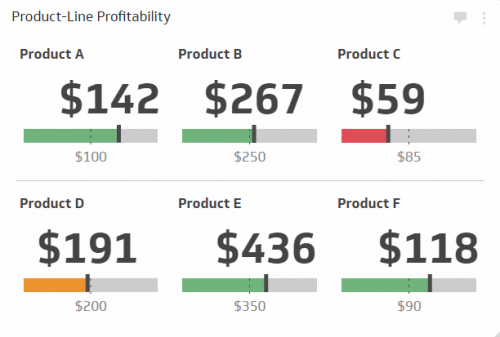 Sales KPI Examples |  Product-Line Profitability