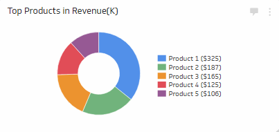 Sales KPI Examples | Product Performance