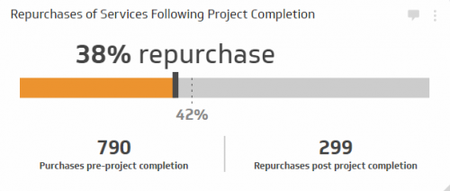Sales KPI Examples |  Repurchases of Services Following Project Completion