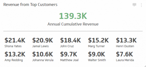 Sales KPI Examples |  Revenue Gained from Top Customers