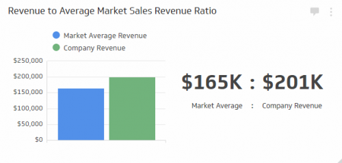 Sales KPI Examples | Revenue to Average Market Sales Revenue Ratio