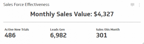 Sales KPI Examples | Sales Force Effectiveness
