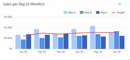 Sales KPI Examples | Sales Per Rep