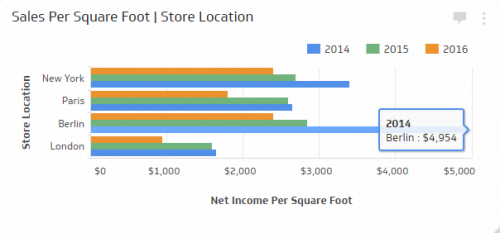 Retail KPI Examples | Sales Per Square Foot