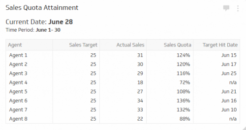 Sales KPI Examples | Sales Quota Attainment