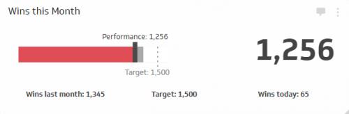 Sales KPI Examples | Sales Target KPI