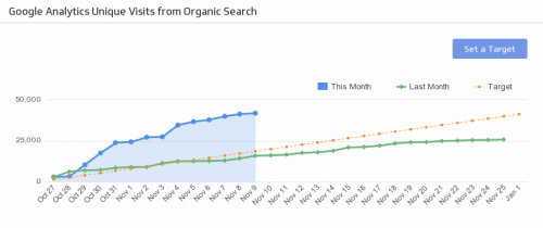 SEO KPI Examples | SEO Organic Search Traffic