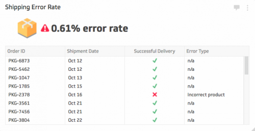 eCommerce KPI Examples | Shipping Error Rate