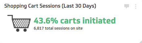eCommerce KPI Examples | Shopping Cart Sessions