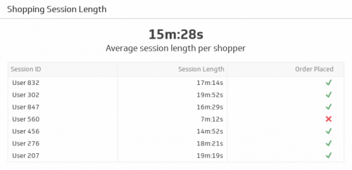 eCommerce KPI Examples | Shopping Session Length
