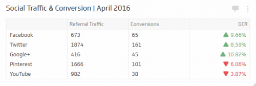 Social Media KPI | Social Traffic and Conversions