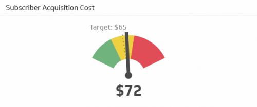 Call Center KPI Examples | Telecom Subscriber Acquisition Cost