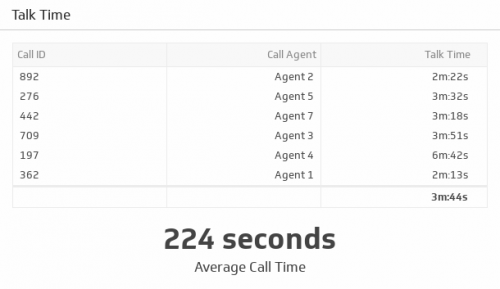 Support KPI Examples | Talk Time