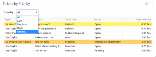 Help Desk KPI  | Ticket Queue