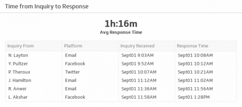 Support KPI Examples | Time From Inquiry to Response
