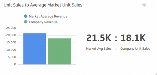 Sales KPI Examples | Unit Sales to Average Market Unit Sales