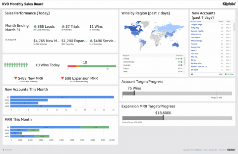 5 Sales Dashboard Examples for Data-Driven Leaders