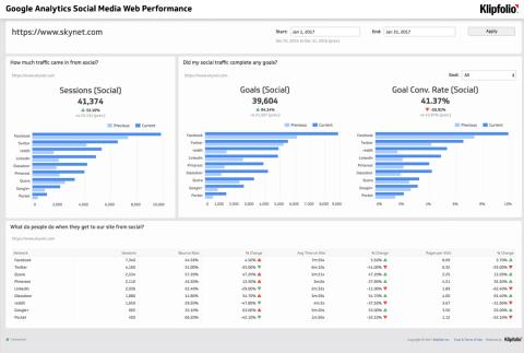 Dashboard Template | Google Analytics Social Media Web Performance Dashboard