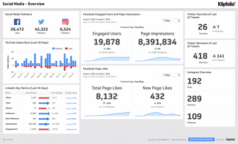 Dashboard Template | Social Media - Overview