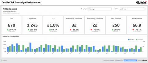 Dashboard Template | DoubleClick Campaign Performance