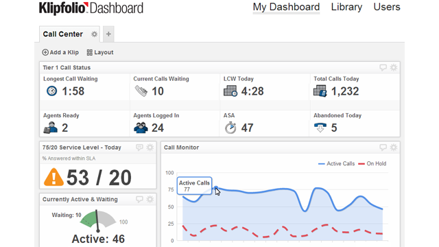 The use case for dashboard - Call Centers