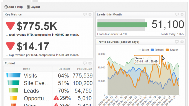The first rule of dashboard design: Define your audience