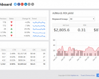 Marketing Dashboard Examples | AdWords Campaign Dashboard