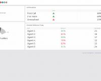 Dashboard Example | Call Center Dashboard