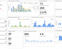 Social Media Manager's Dashboard | Social Media Dashboard Examples
