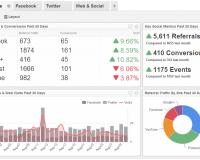 Social Media Dashboard Examples | Social Media Performance Dashboard