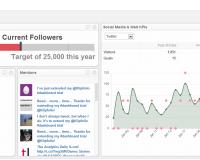 Twitter Analytics Dashboard | Social Media Dashboard Examples