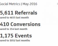 Social Media Metric | Key Social Metrics