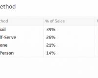Sales KPIs & Sales Metrics   Sales by Contact Method