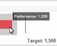 Sales KPI Examples   Sales Target KPI
