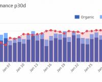 SEO KPI Examples | SEO Traffic