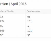Social Media KPI | Social Traffic and Conversions