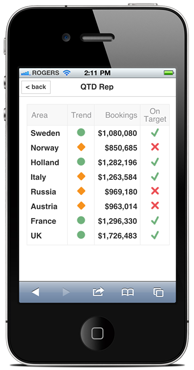 Mobile BI dashboard on iPhone. Klipfolio.