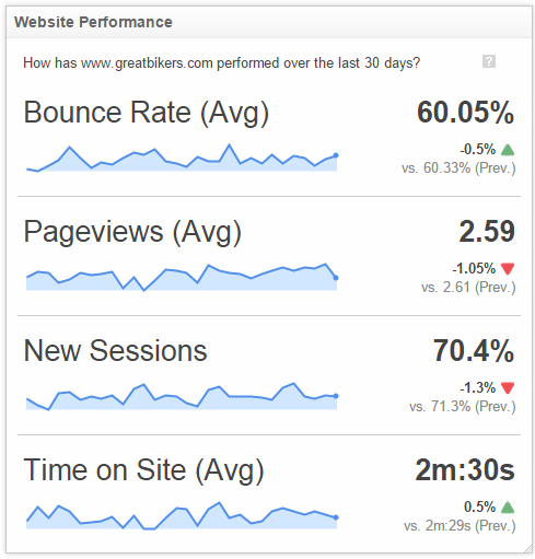 klipfolio - website performance