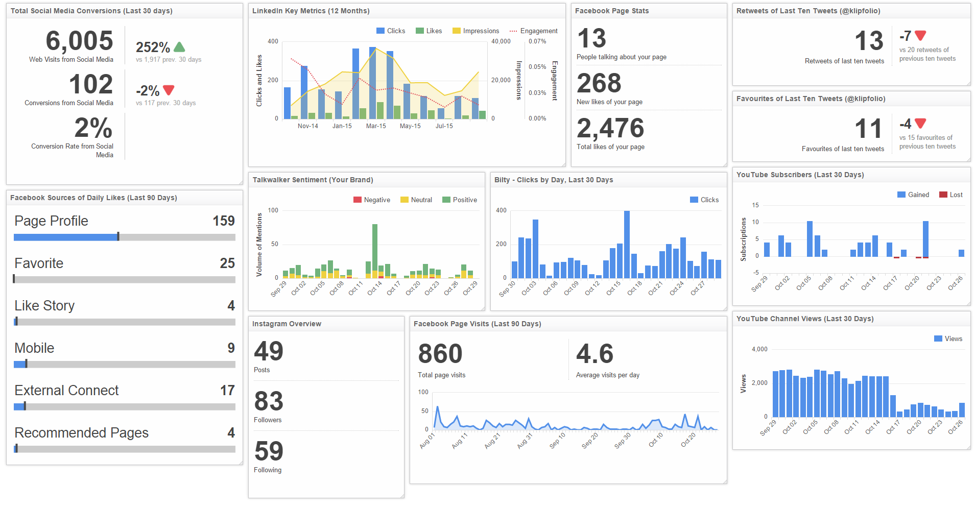 need effectiveness of executive dashboards Executive dashboards allow senior management and executive teams to track the kpis and metrics for every department on just one screen you can get a comprehensive overview of progress, growth, and numerous other essential focal points, and assess whether teams and targets are where they need to be.