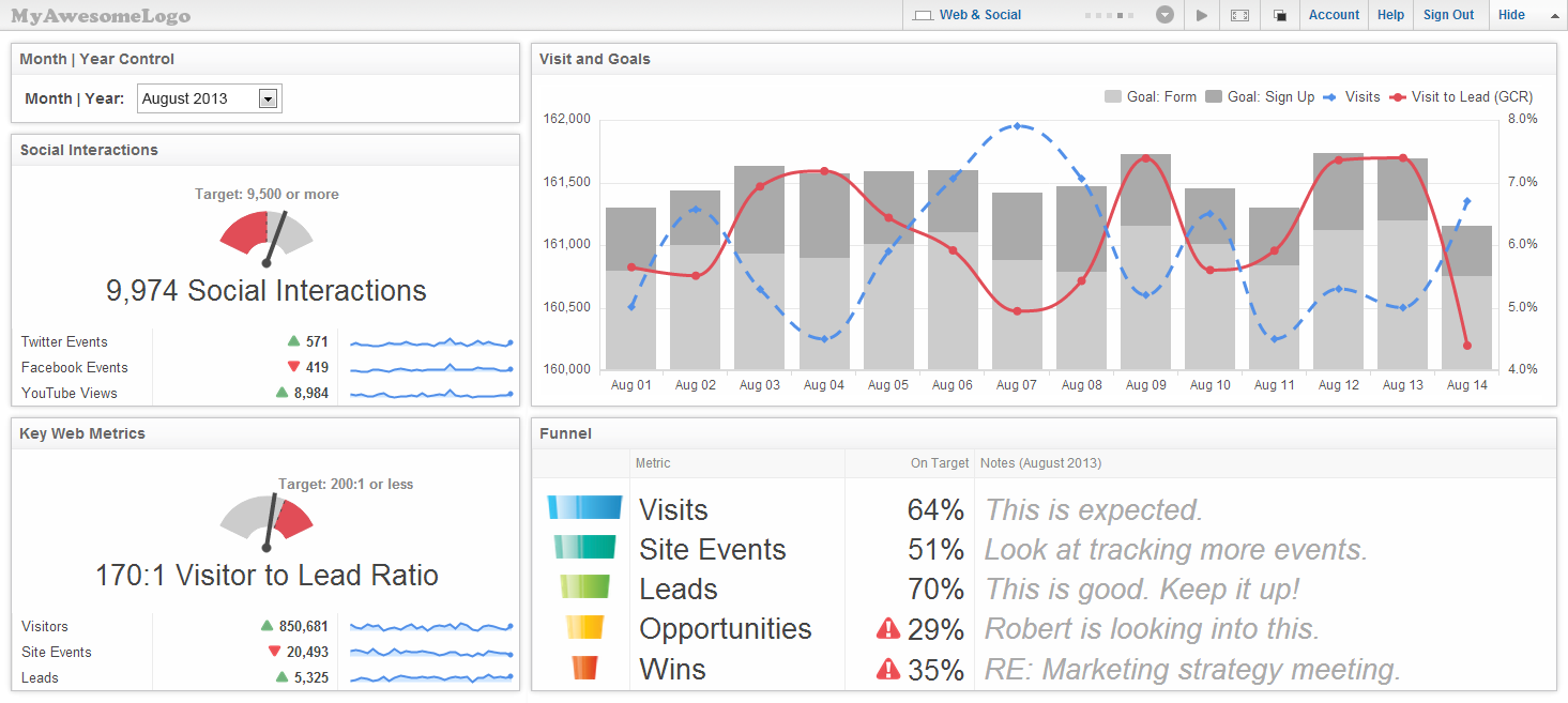 Klipfolio Dashboard | Clean, responsive dashboards make monitoring your performance a pleasure.