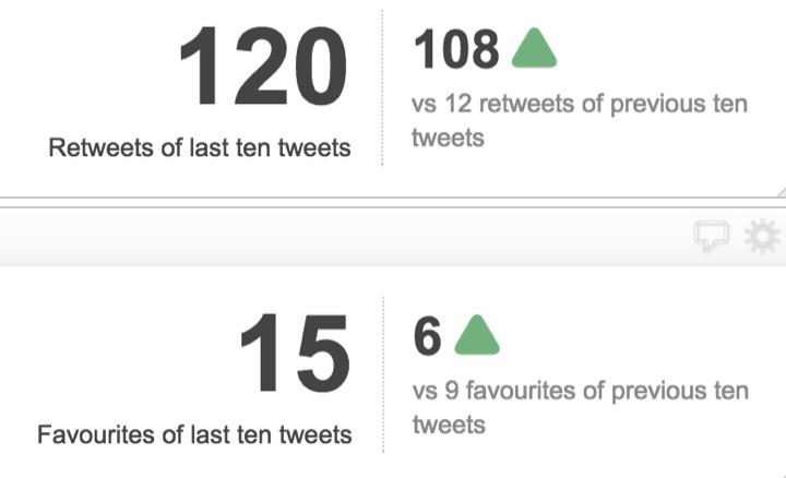 Social Media KPI Examples | Twitter Engagement Metrics
