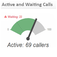 Call Center KPI Examples | Active and Waiting Calls