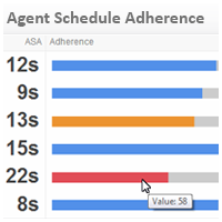 Call Center KPI Examples | Adherence