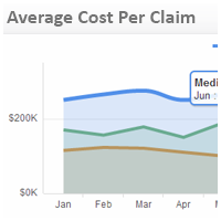 Insurance KPI Examples | Average Cost Per Claim