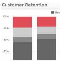 Retail KPI Examples | Customer Retention
