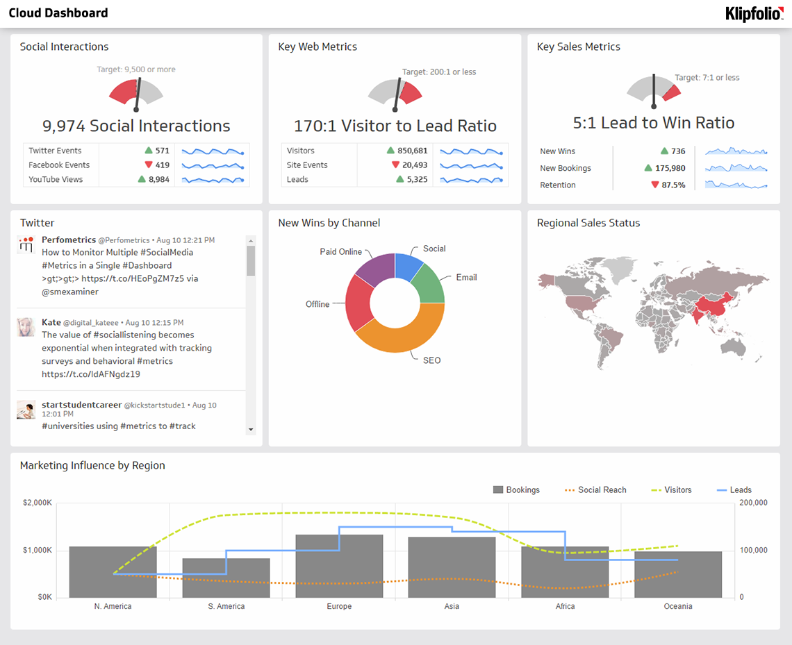 Live Interactive Dashboard Examples  iDashboards Software