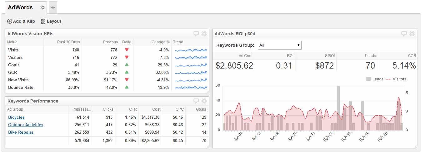 AdWords Campaign Dashboard - Monitor your AdWords campaign to ensure you're getting the highest ROI.